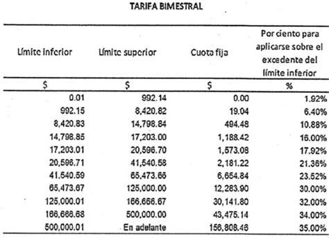 tabla bimestral rif 2016 tabla para el rif 2016 tabla para el calculo rif 2016