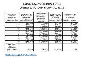 Cadillac Health Plan Definition 2016 Federal Poverty Level Chart 2017 2018 Best Cars
