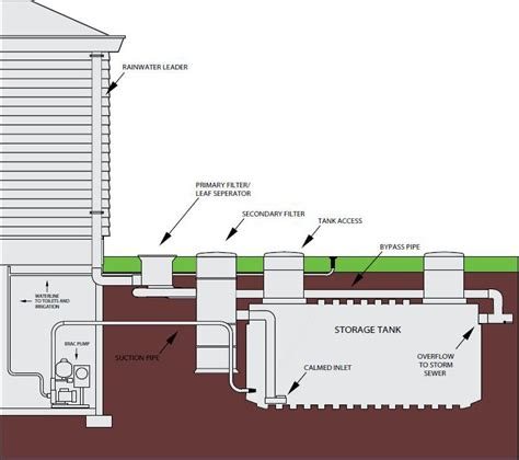 layout plan for rainwater harvesting what is rainwater harvesting find out at warfelcc