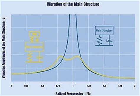 earthquake vibration what is tuned mass damper and applications in buildings