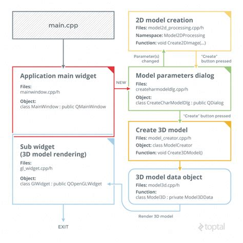 qt qopenglwidget tutorial render 3d models with opengl introduction tutorial toptal