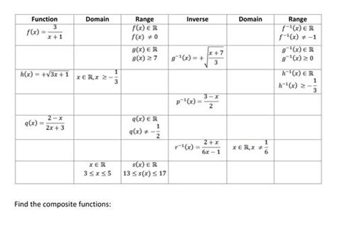 Function Inverses Worksheet by Inverse Composite Domain And Range Of Functions Gap