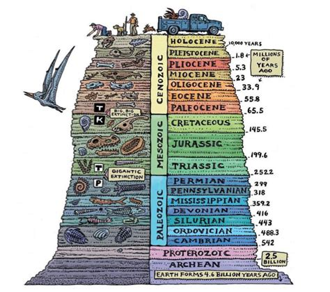 biblical geology proving in fact to be the biblical narrative in the of its experienced and critical opponents books earth vs earth bibletalk tv