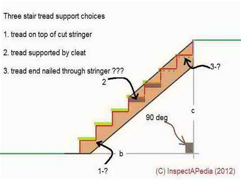 How To Layout Stair Stringer by Stairs Stairs Stringers View Tips For Building Stairs