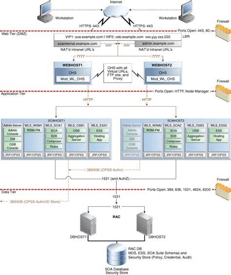 oracle soa suite architecture diagram understanding the soa enterprise deployment topology