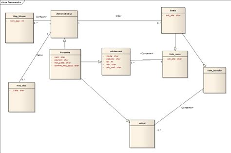 diagramme de classe s authentifier memoire d 233 veloppement d une application de