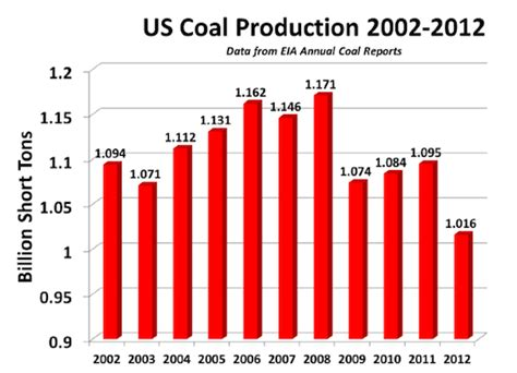 coal on new years peak coal will the us run out of coal in 20 years or 200