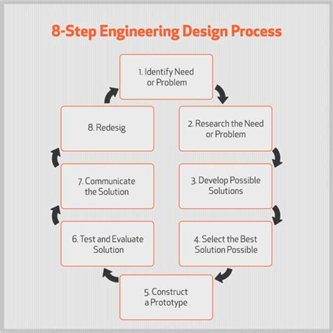 mechanical engineering design criteria documentation idspl solidworks reseller training support provider