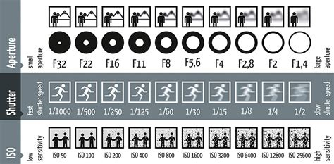 photography setting chart cheat sheet for every beginner photographer