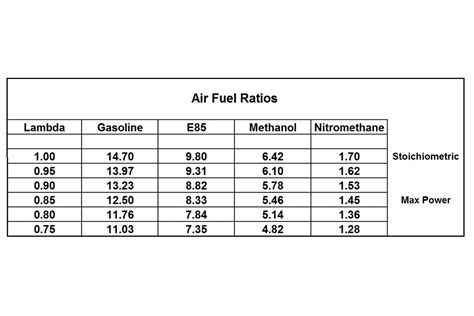 air fuel 301 moved permanently