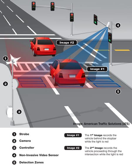 automated red light enforcement program automated photo enforcement program red light cameras
