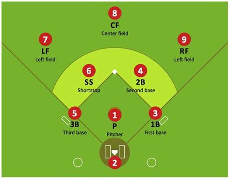 softball diagram fielding baseball defence sport baseball