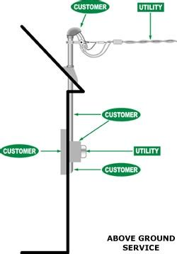 House Structure Parts Names Service Connection Lg Amp E And Ku