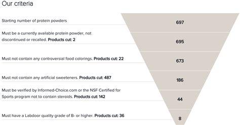 protein requirements for protein requirements fitnish