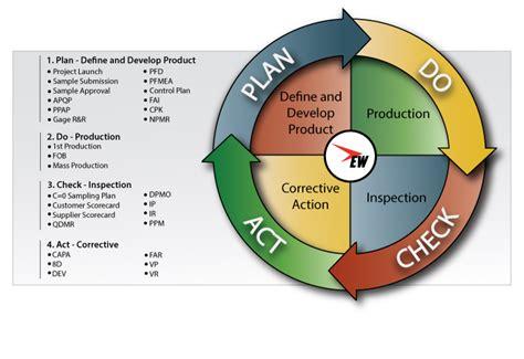 process control checklist change management manufacturing