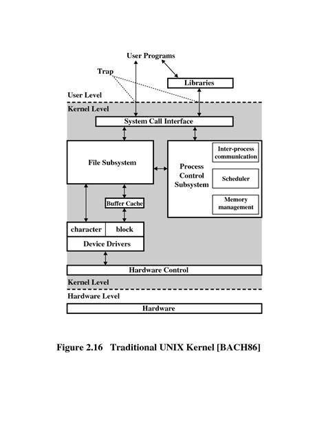 tutorialspoint kernel find operating system information unix