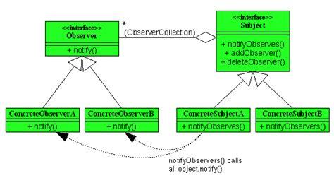 observer class diagram observer パターン