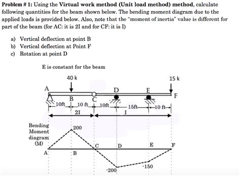 40 method how does it work solved using the work method unit load method m