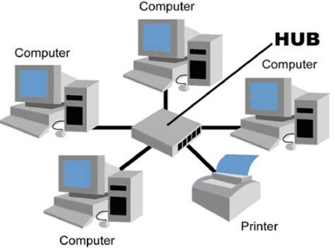 cara membuat jaringan lan topologi star aldo expert 187 jenis topologi dalam jaringan komputer local