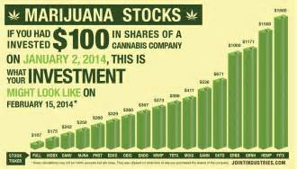 Image result for thc stock