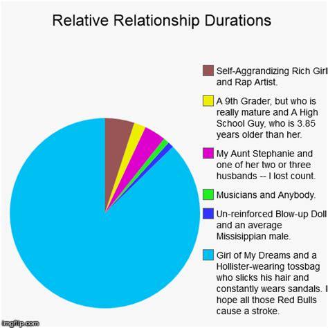 relationship chart maker relative relationship durations imgflip