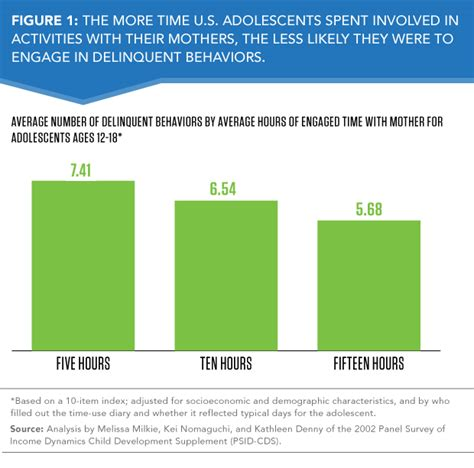 Why The Average Family In Time With Parents Key For Adolescents