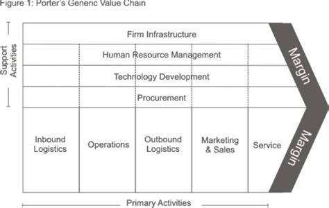 Why Is It Worth Paying 150k For Harvard Mba by Why Value Creation Is The Foundation Of Business How To