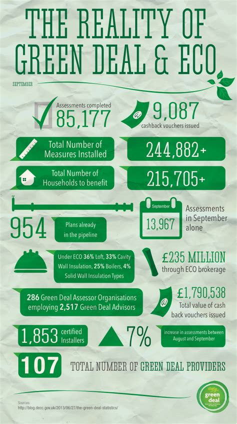 green deal progress to date