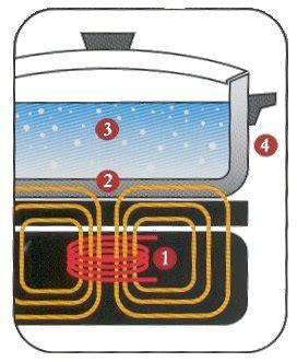 Kompor Induksi Magnet cara kerja kompor listrik induksi about houseware