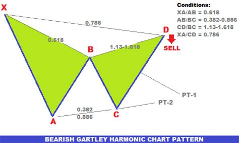 cypher pattern trading strategy how to correctly draw forex trading guide how to trade forex with bearish