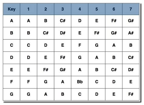 number pattern theory nashville number system chart for all keys music