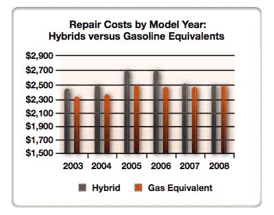 study hybrids dont cost   repair