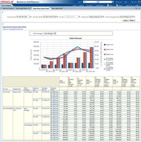 Sales Flash Report Template Oracle Retail Data Model Sle Reports