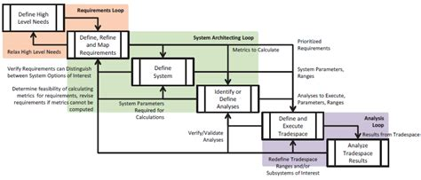 engineering workflow system engineering workflow 23 scientific diagram