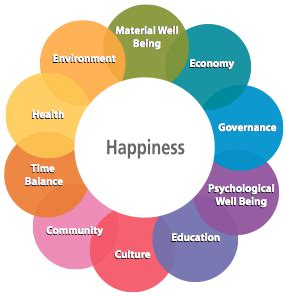 10 Things That Will Make You Happy by 10 Things Science Says Will Make You Happy Thoughts