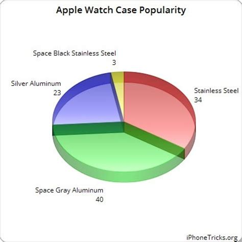 Space Gray Case & Black Sports Band The Most Popular Apple Watch Purchases   iPhoneTricks.org