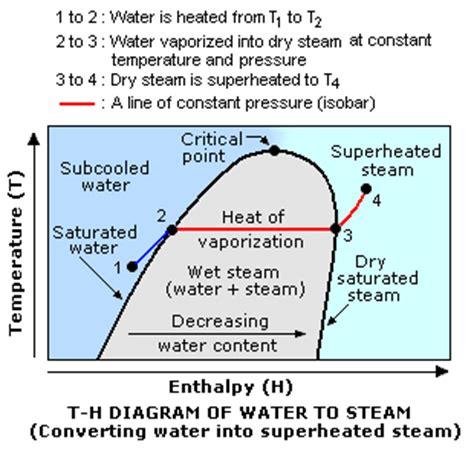pressure enthalpy diagram for steam steam encyclopedia article citizendium