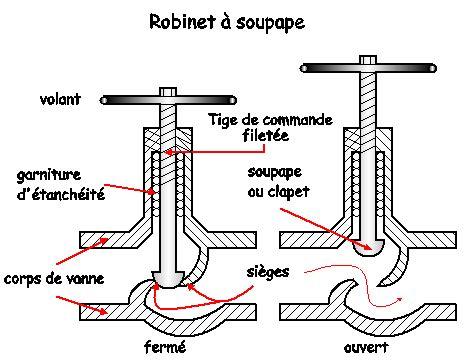 Robinet à Soupape by Cours Technologie De Vannes Robinets 224 Soupape