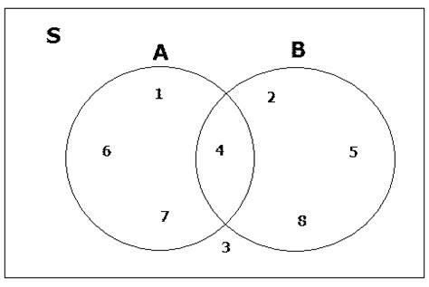 cartesian product venn diagram hukum sifat operasi himpunan pendidikan matematika