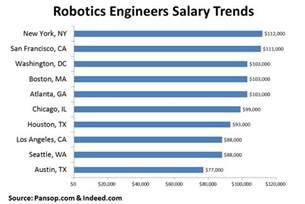 developer support engineer salary wroc awski