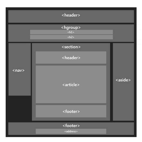 design pattern html5 html5 tutorial new structural elements mrc tech blog