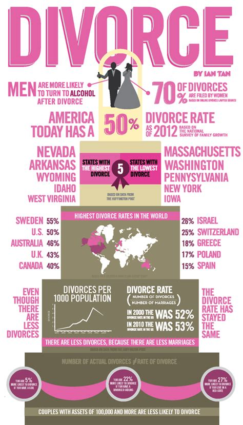 Divorce Records Wi The Top States With High Divorce Rate