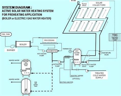 Water Heater Untuk Minum solar water heater solar water and water heaters on