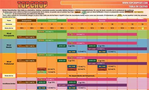 Calendario De Fertilizacion Tabla De Fertilizantes Top Crop De Grow Barato
