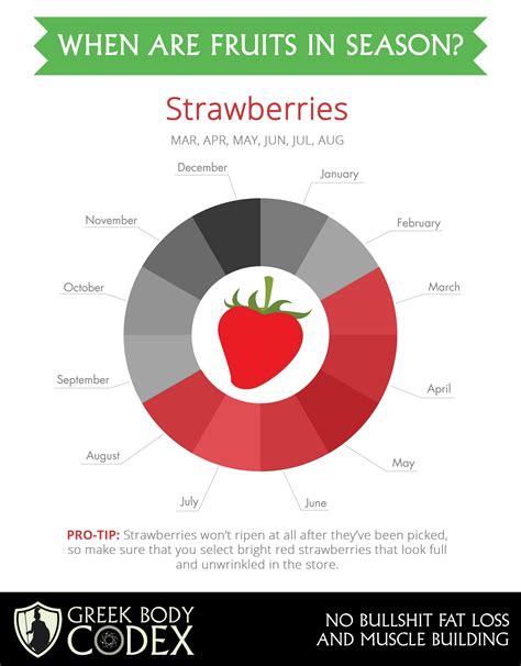 greek body codex when are strawberries in season greek body codex