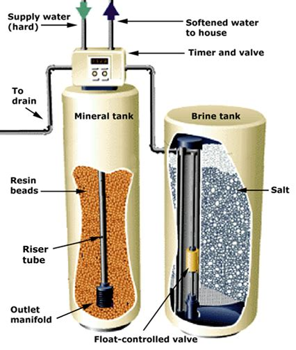 water softener system diagram how a water softener works hometips