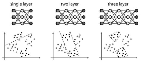 numbers pattern recognition applications of artificial neural networks in chemical