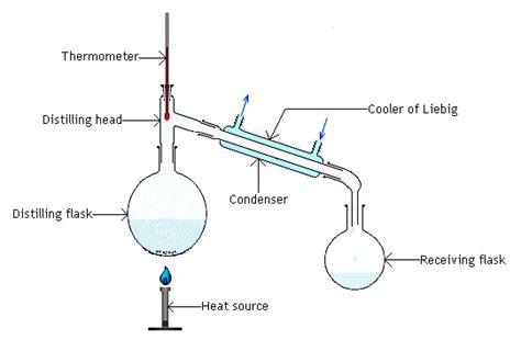 distillation diagram our own distillation