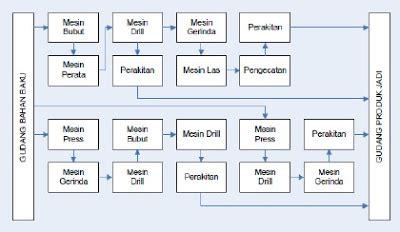 fixed layout adalah manajemen operasi tata letak