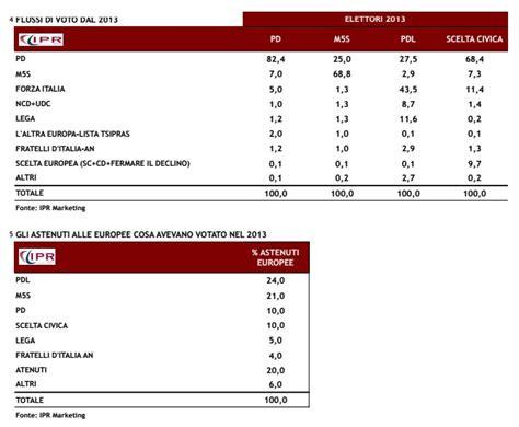 ministero interno flussi 2014 europee grillo regge tra gli 30 ecco tutti i